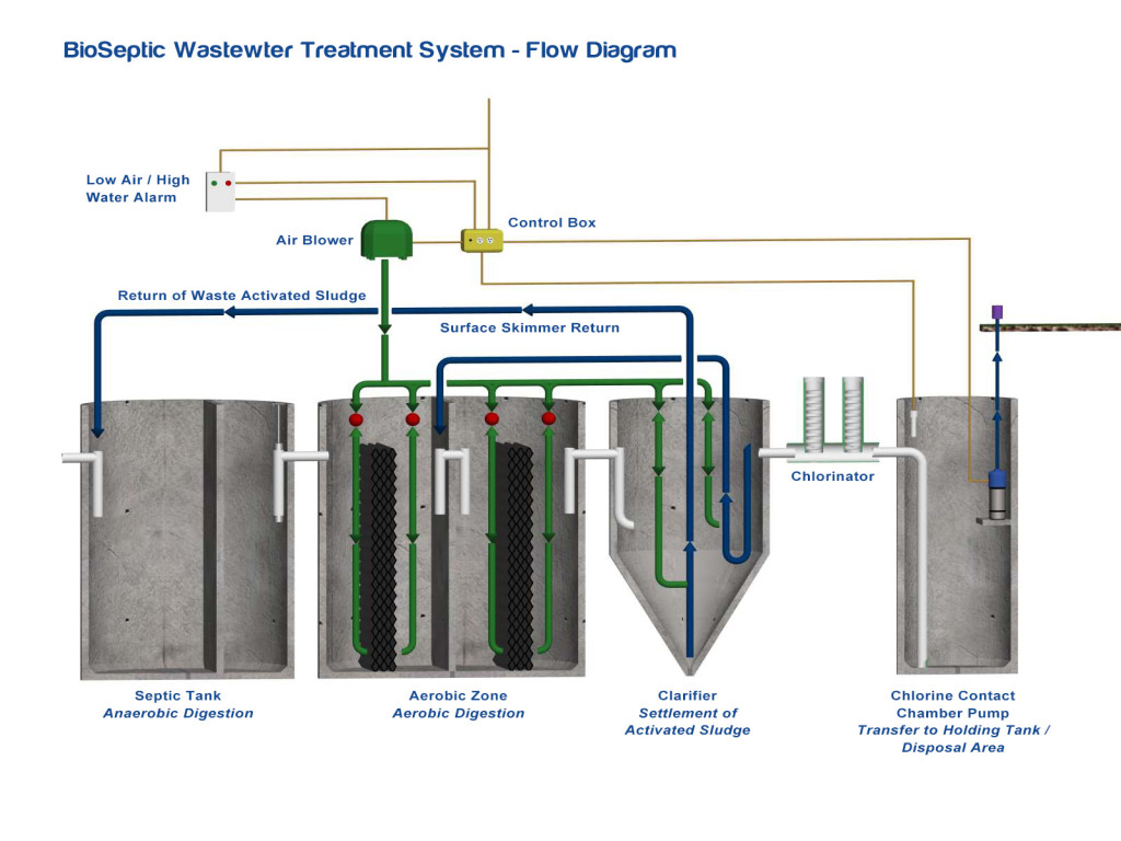 Differences of sewage treatment systems Tank and Topas 45